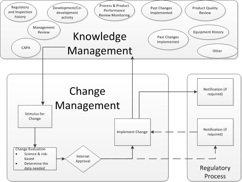 knowledge and change