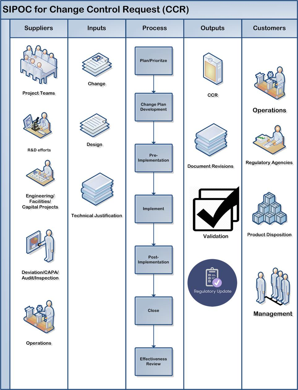 SIPOC for CCR