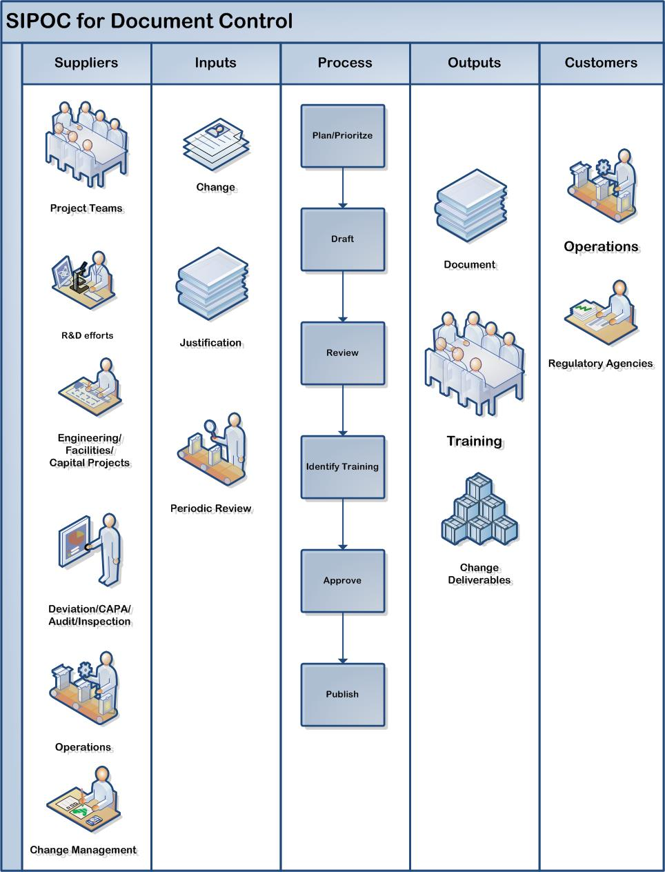 SIPOC for document control