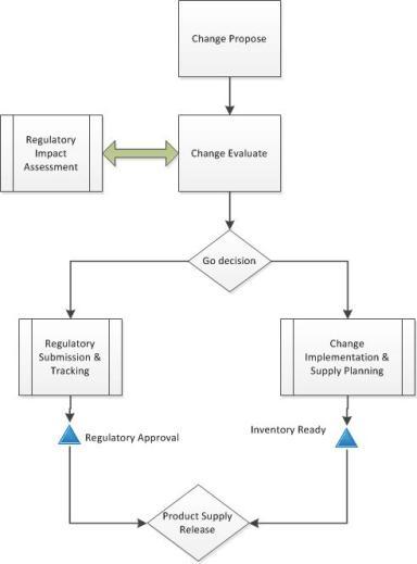regulatory and change