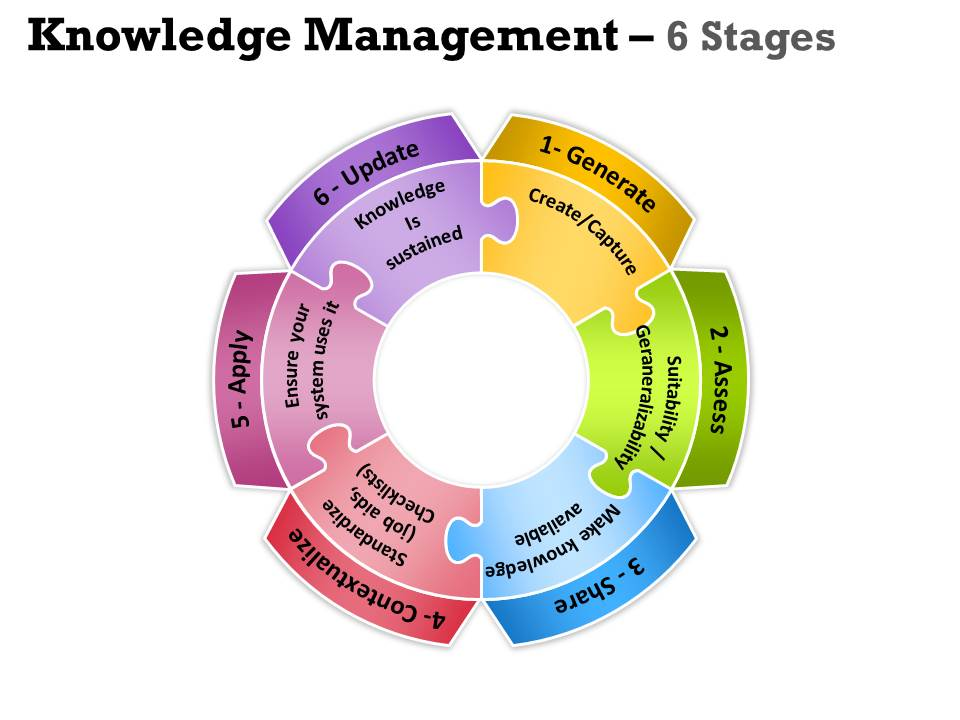 Knowledge management Circular_Process_6_Stages (for expansion)
