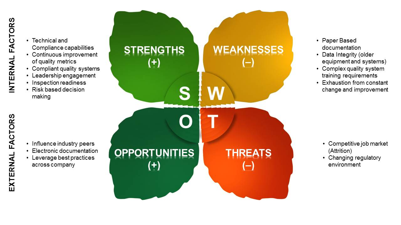 SWOT - personal experience