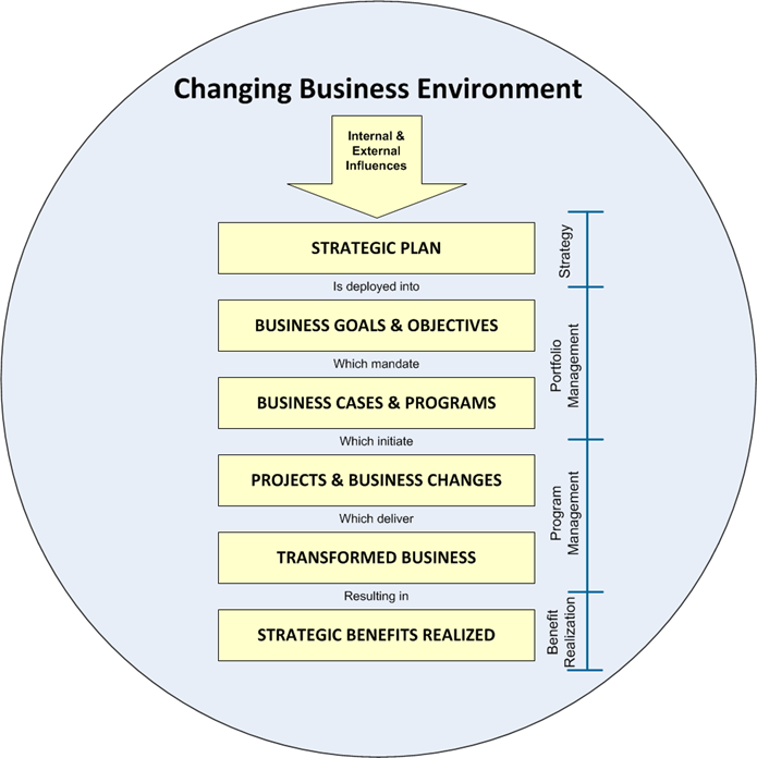 changing business environment