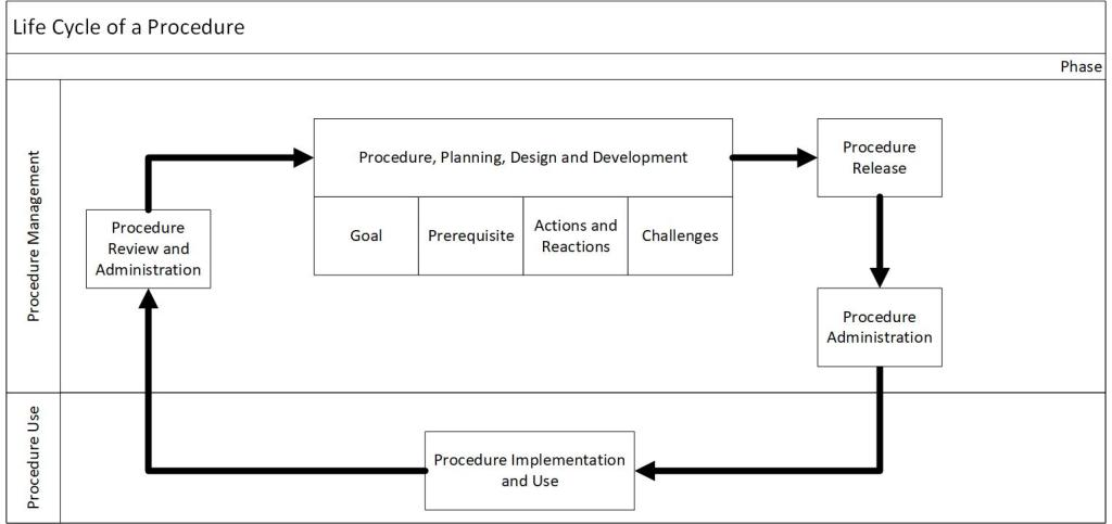 Outlines the 5 phases of a procedure lifecycle